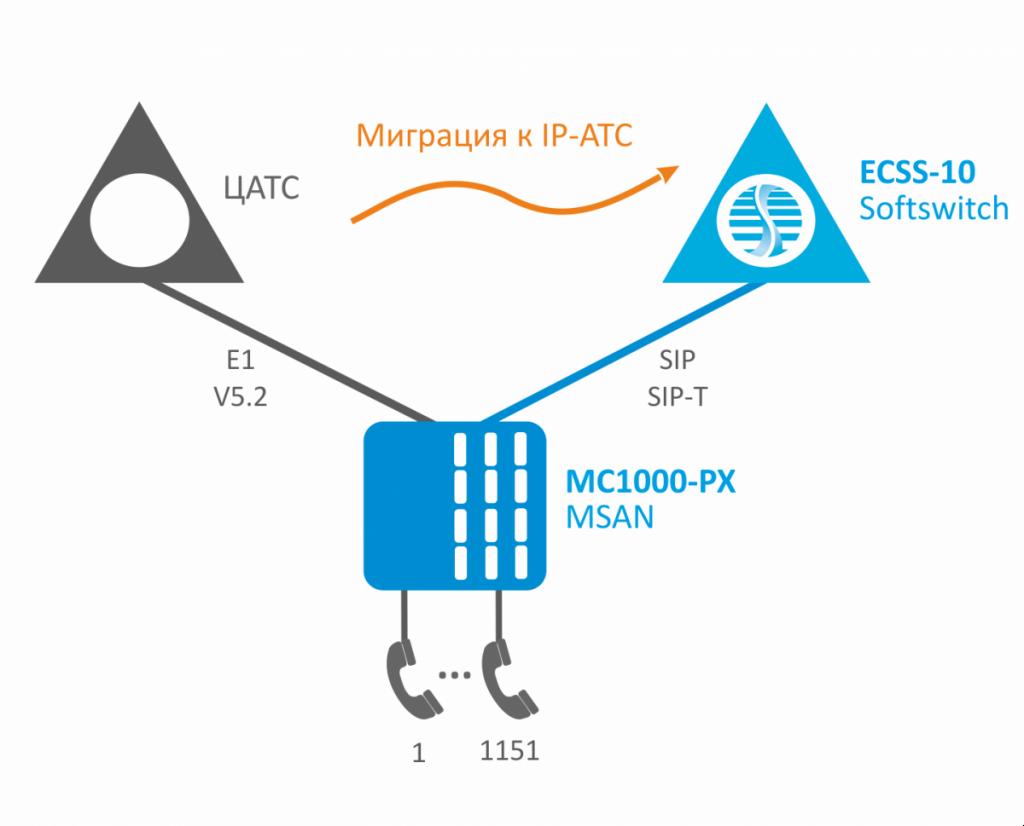 Решение NGN для модернизации сельских АТС на базе MSAN MC1000-PX