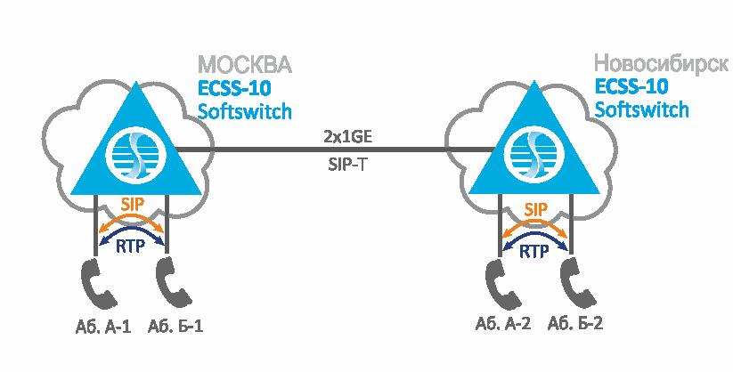 Штатный режим работы распределённой VoIP-сети с географическим резервированием