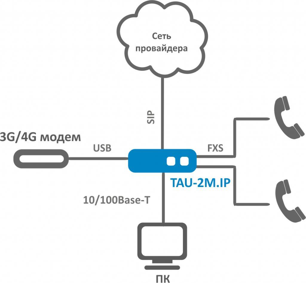 Tau-2m.ip инструкция - фото 3