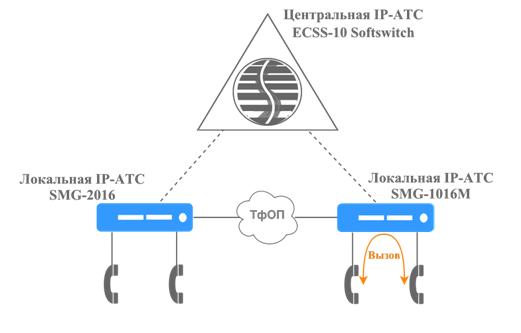 Распределенная VoIP сеть в аварийном режиме работы.png