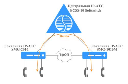 Распределенная VoIP сеть в штатном режиме работы.png