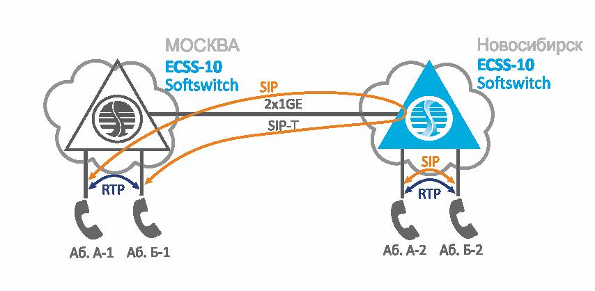 Аварийный режим работы распределённой VoIP-сети с географическим резервированием