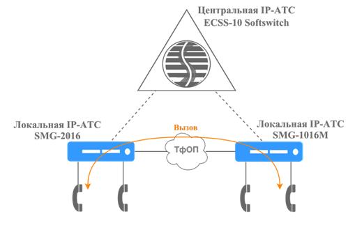 Распределенная VoIP сеть в аварийном режиме работы, другая атс.png