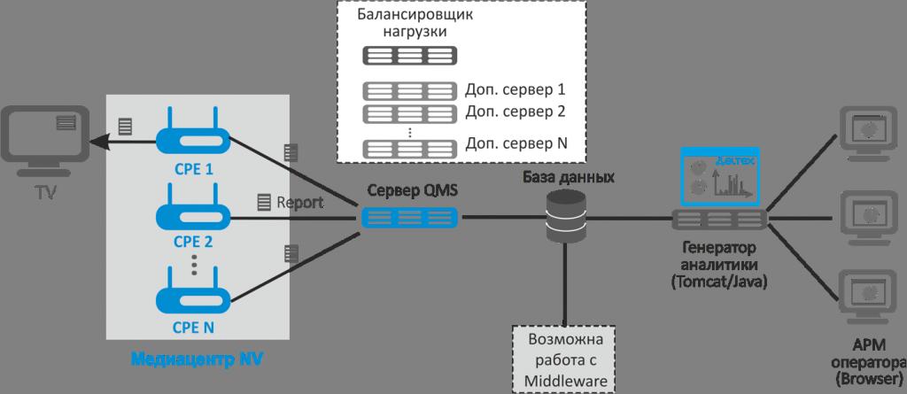 Сервер Eltex.QMS позволяет обрабатывать весь поток отчетов с абонентских приставок и собирает их в единую базу данных