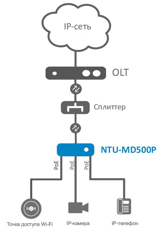 schema_NTU MD500.PNG