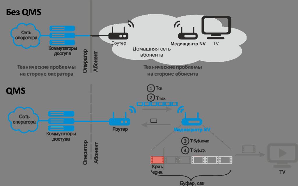 Клиент системы Eltex.QMS, интегрированный в абонентскую приставку