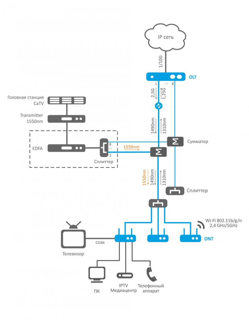 Предоставление услуг CaTV через сеть PON
