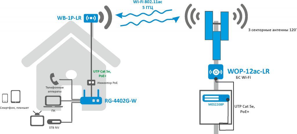Структурная схема Wi-Fi.jpg