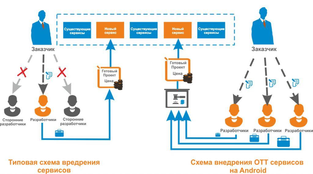 Схема предоставления OTT