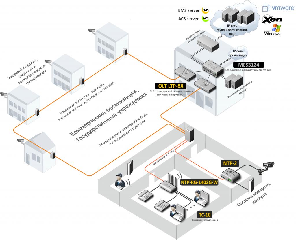 Служебная сеть предприятия