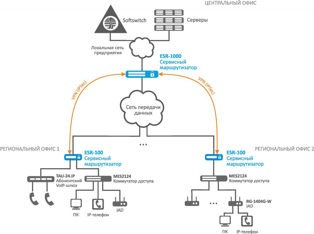 Распределенная защищенная сеть компании, построенная на сервисных маршрутизаторах ESR
