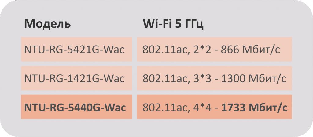Скорость wi-fi.png